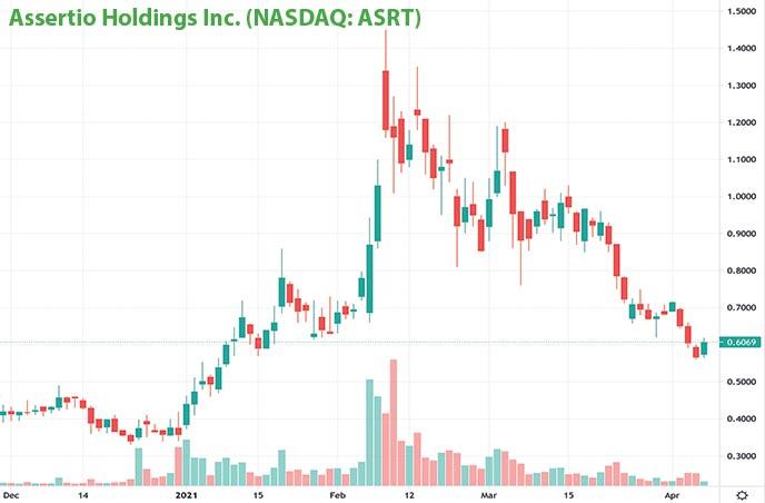 penny stocks on robinhood to buy under $1 Assertio Holdings Inc. ASRT stock chart
