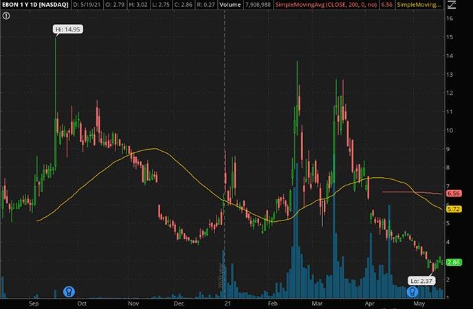Penny_Stocks_to_Watch_Ebang International Holdings Inc. (EBON Stock Chart)