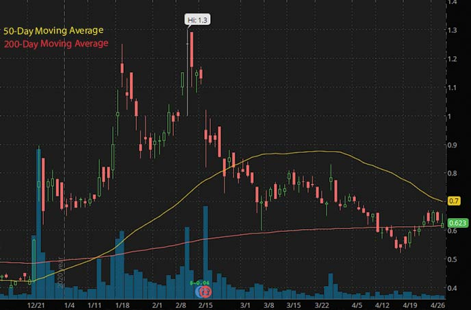 robinhood penny stocks to buy Palatin Technologies PTN stock chart