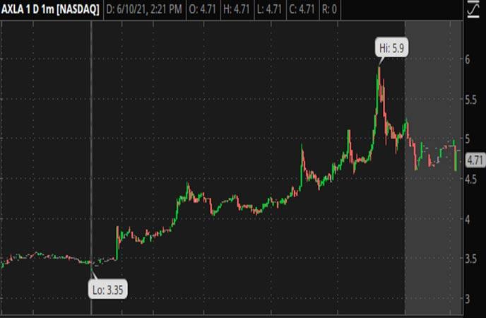 Penny_Stocks_to_Watch_Axcella_Health_Inc._(AXLA_Stock_Chart)