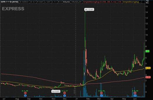 Penny_Stocks_to_Watch_Express Inc. (EXPR Stock Chart)
