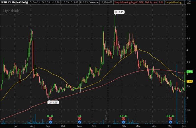 Penny_Stocks_to_Watch_LightPath Technologies Inc. (LPTH Stock Chart)