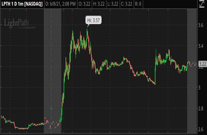 Penny_Stocks_to_Watch_LightPath_Technologies_Inc_LPTH_Stock_Chart