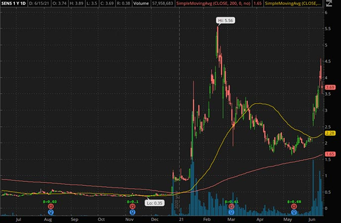 Penny_Stocks_to_Watch_Senseonics Holdings Corp. (SENS Stock Chart)