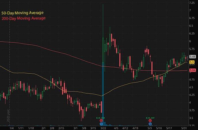 Best Penny Stocks To Watch Aptose Biosciences Apto Stock Chart