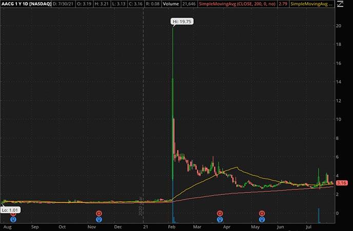 Penny_Stocks_to_Watch_ATA Creativity Global (AACG Stock Chart)