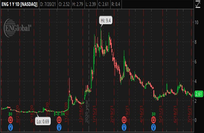 Penny_Stocks_to_Watch_ENGlobal_Corporation_