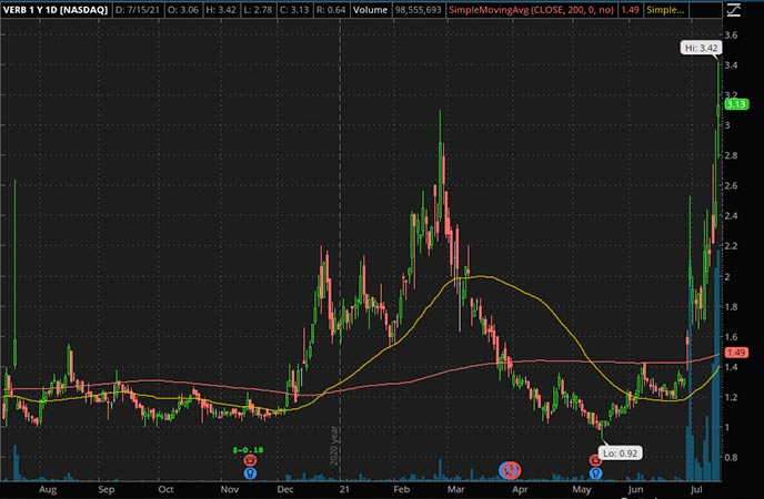 Penny_Stocks_To_Watch_Verb Technology Company Inc. (Verb Stock Chart)