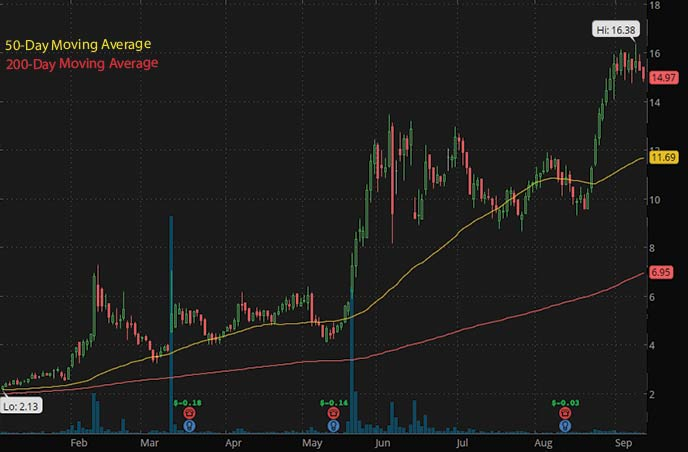 best penny stocks to buy 2021 PDS Biotechnology PDSB stock chart