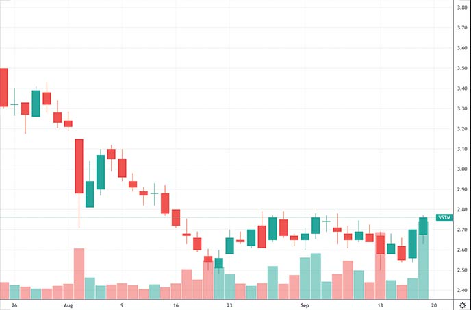 best penny stocks to buy this week Verastem Oncology VSTM stock chart