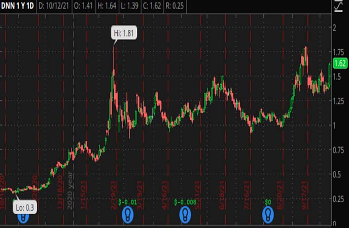 Penny_Stocks_to_Watch_Denison_Mines_Corp._(DNN_Stock_Chart)
