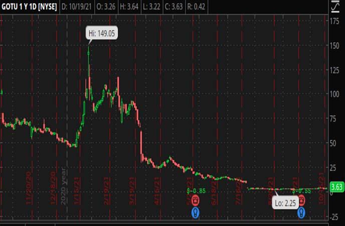 Penny_Stocks_to_Watch_Gaotu_Techedu_Inc._(GOTU_Stock_Chart)