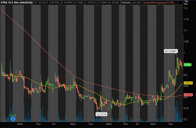 Penny_Stocks_to_Watch_Kintara Therapeutics Inc. (KTRA Stock Chart)