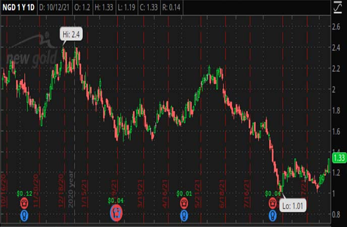 Penny_Stocks_to_Watch_New_Gold_Inc._(NGD_Stock_Chart)