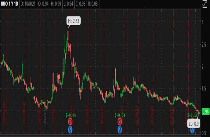 Penny_Stocks_to_Watch_iBio_Inc
