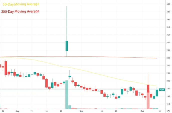 best penny stocks to buy this week Aditxt Inc. ADTX stock chart