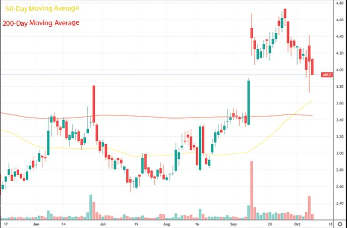 best penny stocks to buy this week Arbutus Biopharma Corporation ABUS stock chart