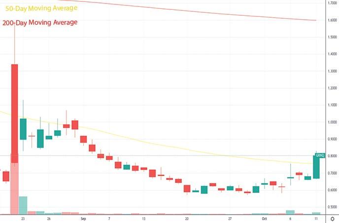 best penny stocks under 1 Greenpro Capital Corp. GRNQ stock chart