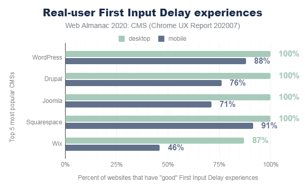 Top 5 CMS rankings for first input delay metric