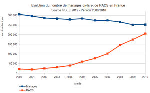 Evolution Mariages PACS