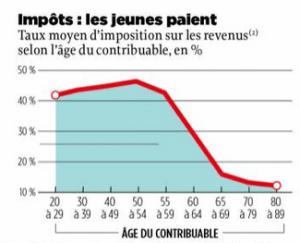 Taux d'imposition par tranche d'âge en France