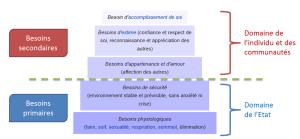 pyramide Maslow separation