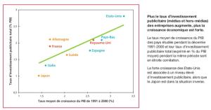 correlation_PIB_budget_pub