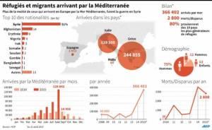 Migrants arrivant par la Méditerranée (2015)