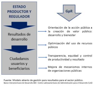Bases para la Implementación de un Sistema de Gestión Pública por Resultados
