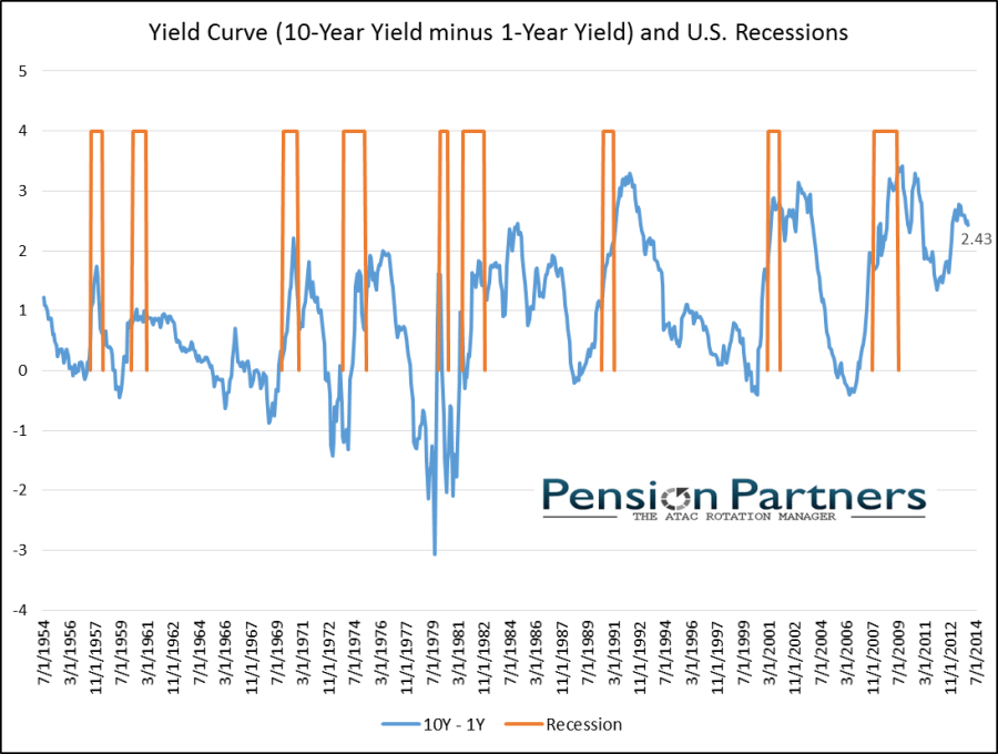Image of Yield Curve and US Recessions from 1954 to 2014