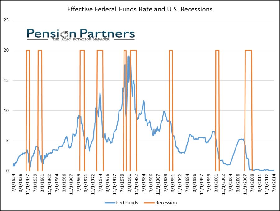 Image of effective federal funds rate and US recessions