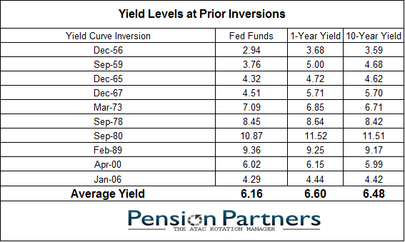 List of yield levels at prior inversions