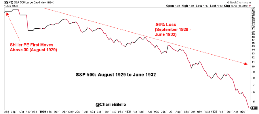 S&P 500 large cap index image from August 1929 to June 1932