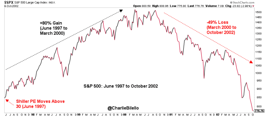 Image of S&P 500 large cap index from June 1997 to October 2002
