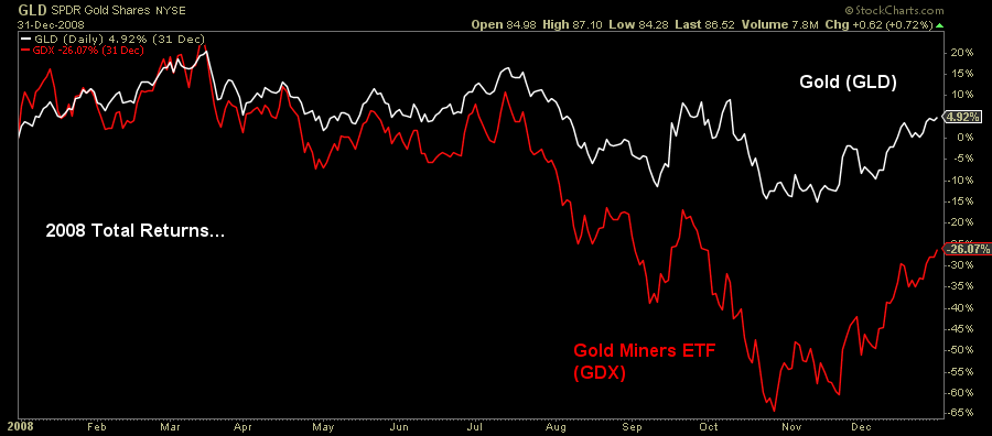 Gold Miners ETF graph2