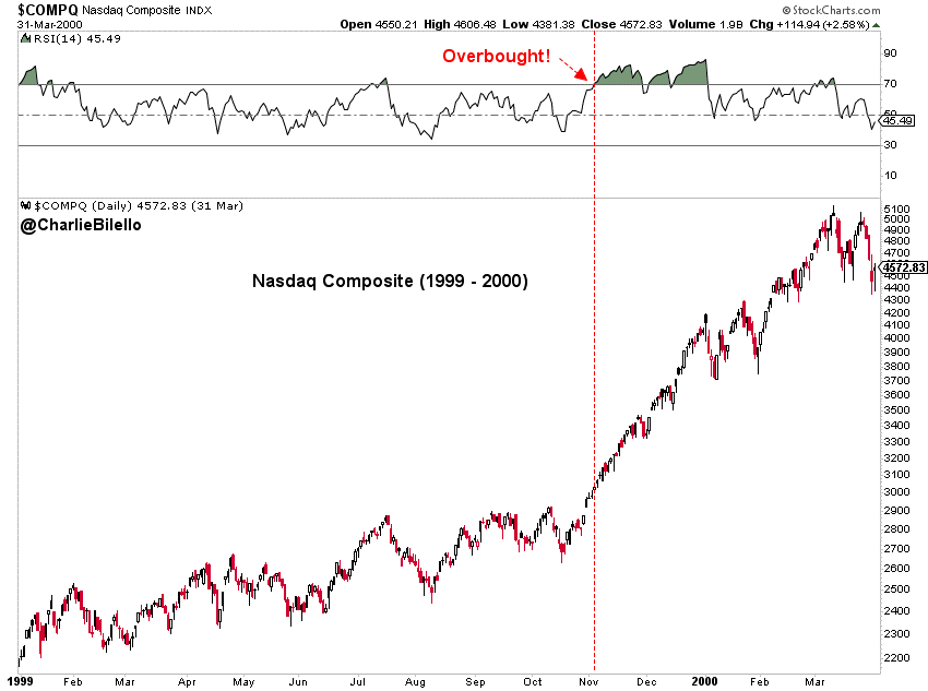 Nasdaq Composite stock image from 1999 to 2000
