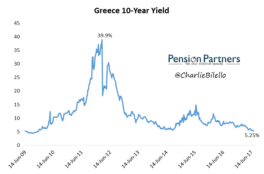 Greece 10 year yield image from June 2009 to June 2017