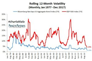Rolling 12 month volatility from Jan 1977 to Dec 2017 graph3