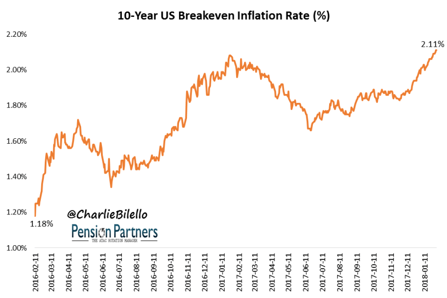 US breakeven inflation rate graph5