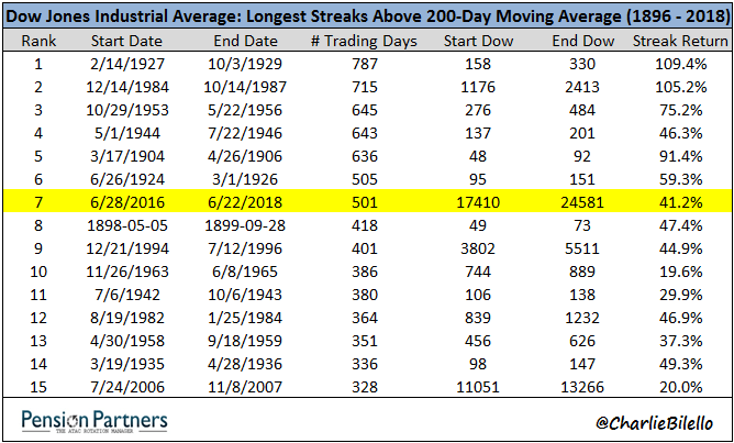 Longest streaks of Dow Jones Industrial Average from 1896 to 2018