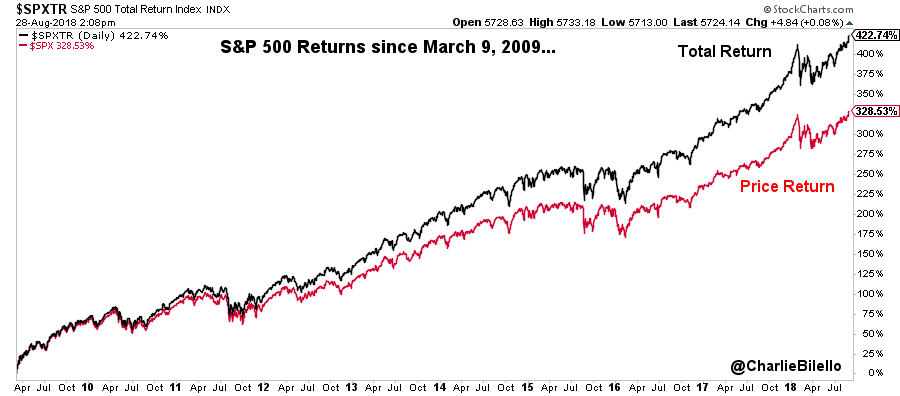 Image of S&P 500 returns since March 2009 to July 2019