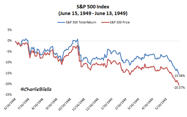 S&P500 index image from June 1948 to June 1949