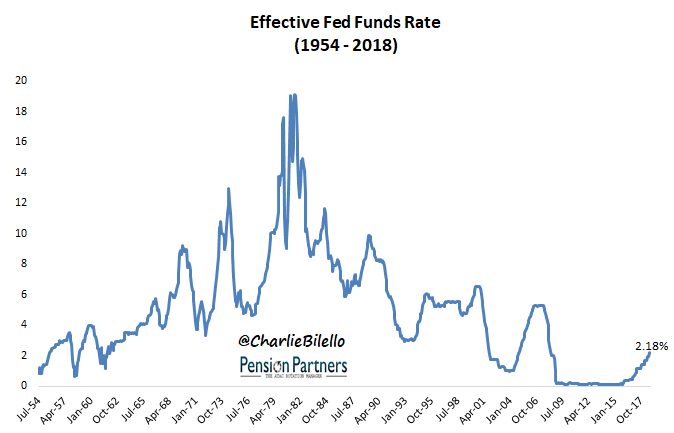 Image of effective fed funds rate from July 1954 to October 2017
