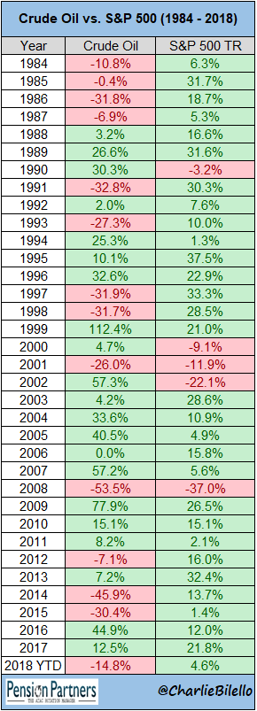 Crude oil and S&P500 from 1984 to 2018 chart4