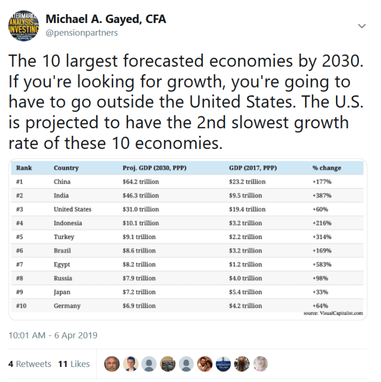 Tweet by Michael A Gayed on 10 largest forecasted economies by 2030