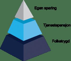 Oversikt over de tre lagene i det norske pensjonssystemet