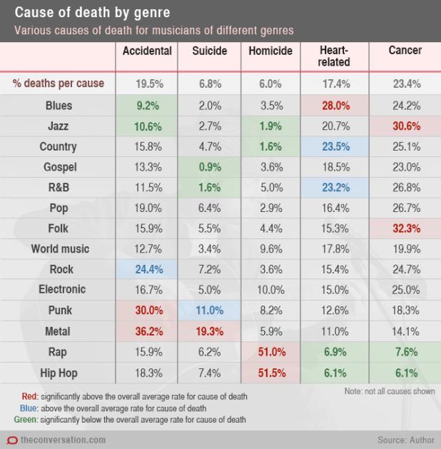 גורמי מוות של מוזיקאים