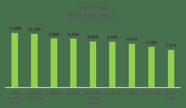 מסלולי המניות בקרנות הפנסיה