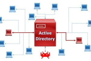 Vulnerable-AD - Create A Vulnerable Active Directory That'S Allowing You To Test Most Of Active Directory Attacks In Local Lab