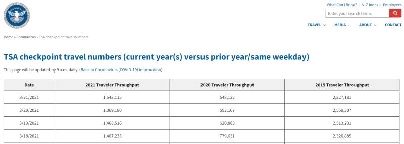 TSA screening numbers